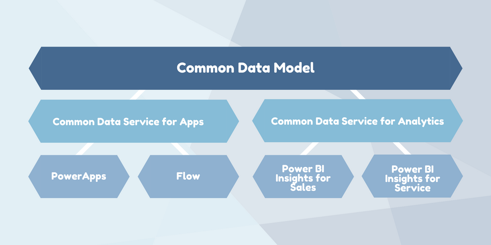 Microsoft Dynamics 365: the Common Data Model explained