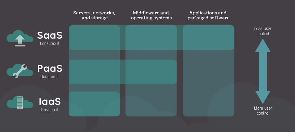 Table illustrating differences between saas, paas, and iaas