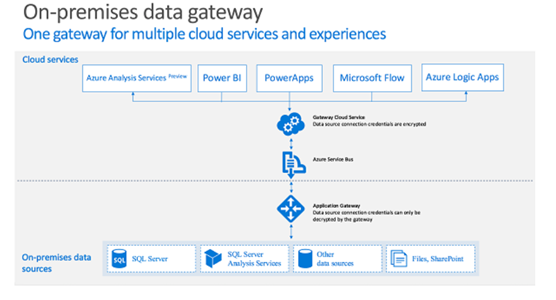 Architectural overview of how Azure gateways work