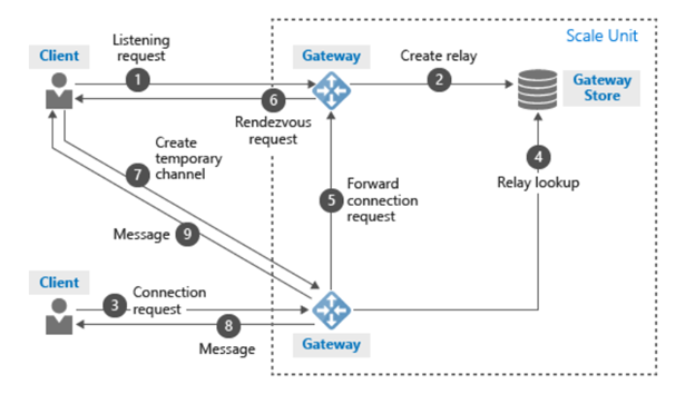 Overview of how Azure relays work
